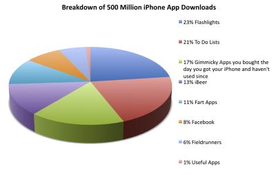 iPhone App chart